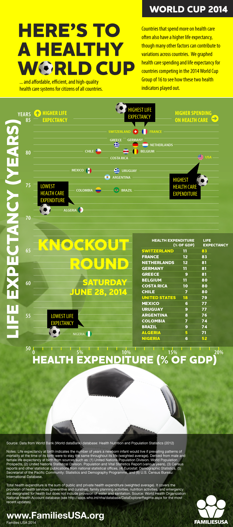 https://familiesusa.org/wp-content/uploads/2014/06/FamiliesUSA_WorldCup2014_Infographic_0.png