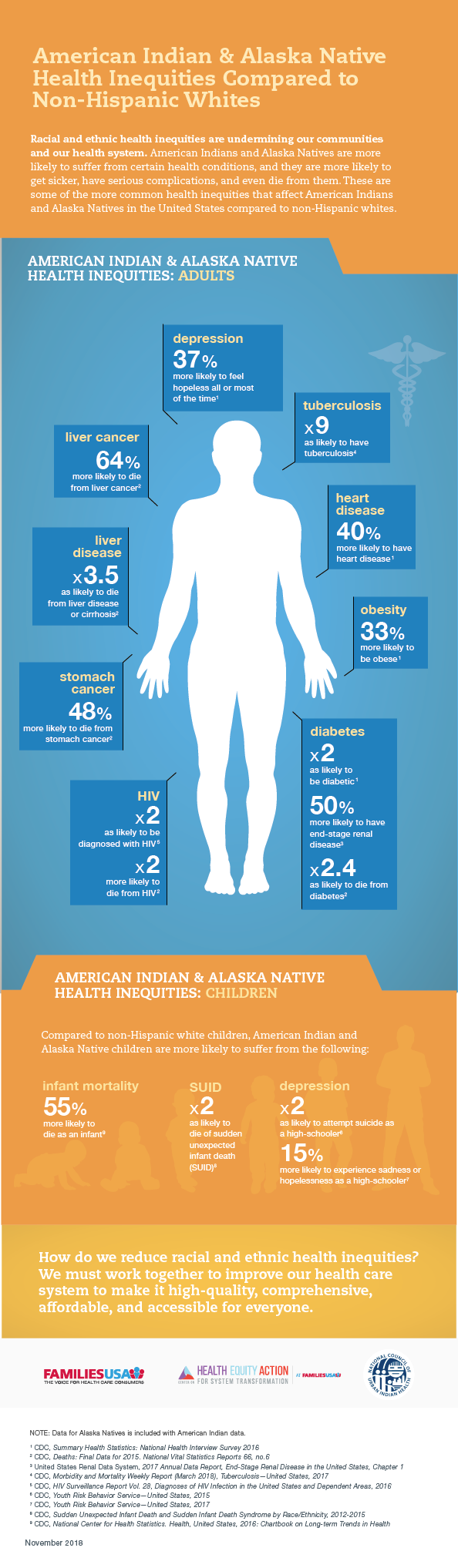 https://familiesusa.org/wp-content/uploads/2019/09/HSI-Health-disparities_american-indian-infographic.png