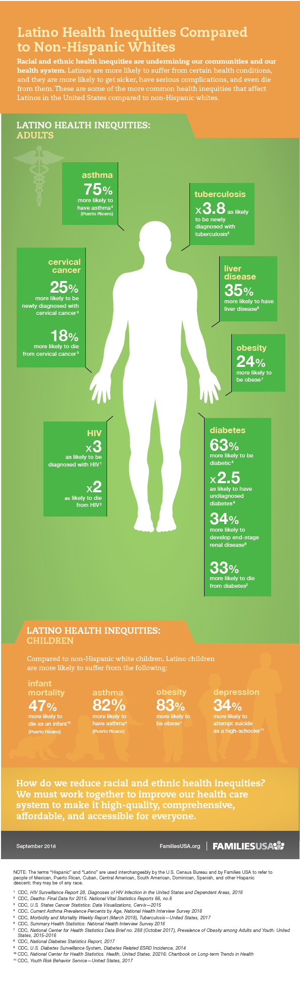 https://familiesusa.org/wp-content/uploads/2019/09/HSI-Health-inequities_latinos-infographic_final_092518-01.png