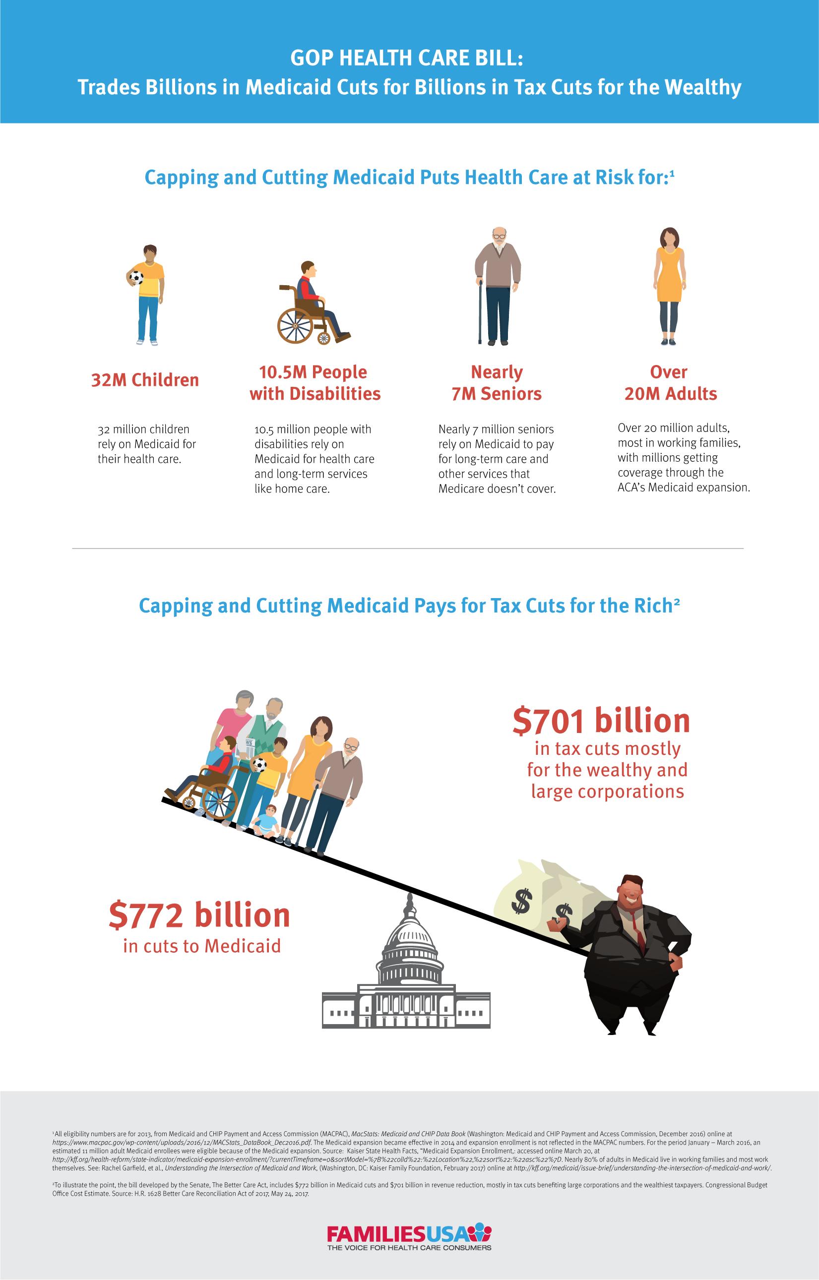 https://familiesusa.org/wp-content/uploads/2019/09/Medicaid_TaxCuts_final_062617_Artboard-1_Artboard-1.png