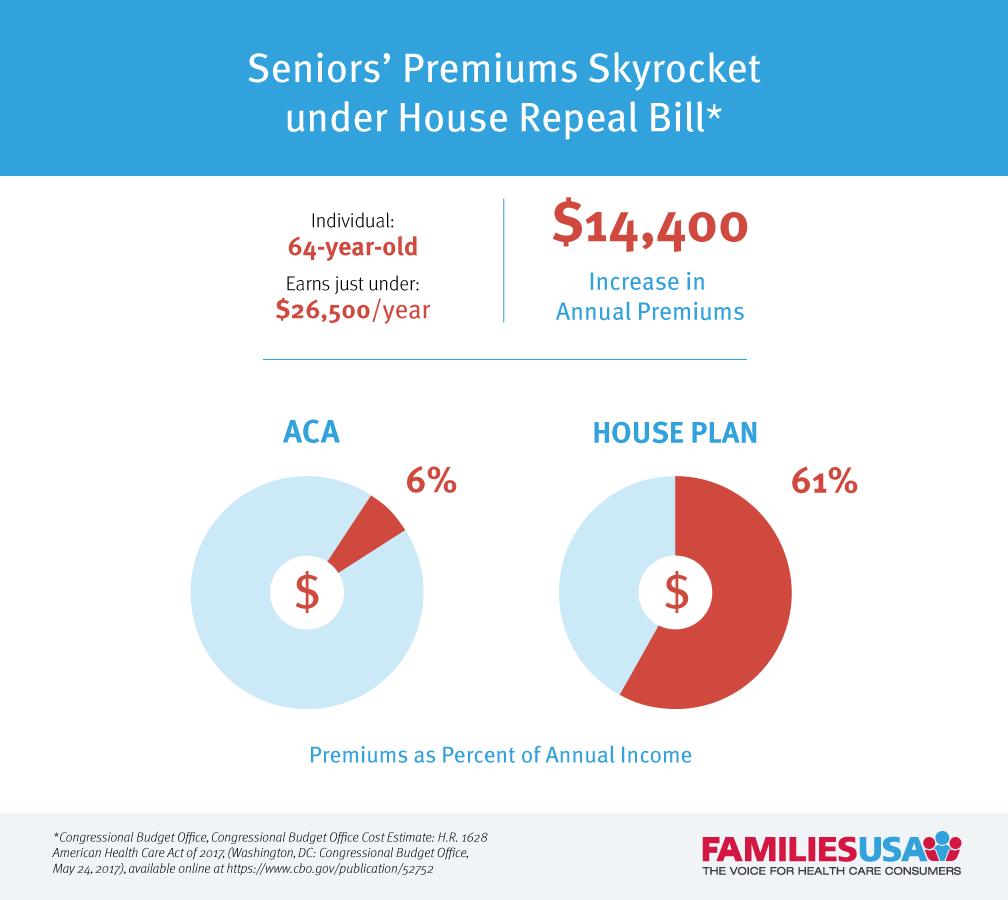 https://familiesusa.org/wp-content/uploads/2019/09/Seniors_Premium_Skyrkt.png