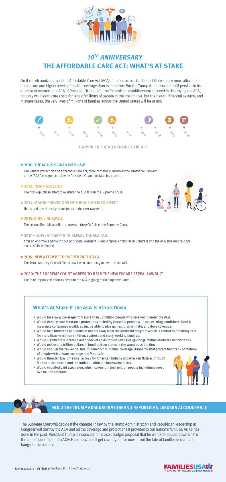 https://familiesusa.org/wp-content/uploads/2020/03/COV_ACA-10th-Anniversary_Infographic_Original.png